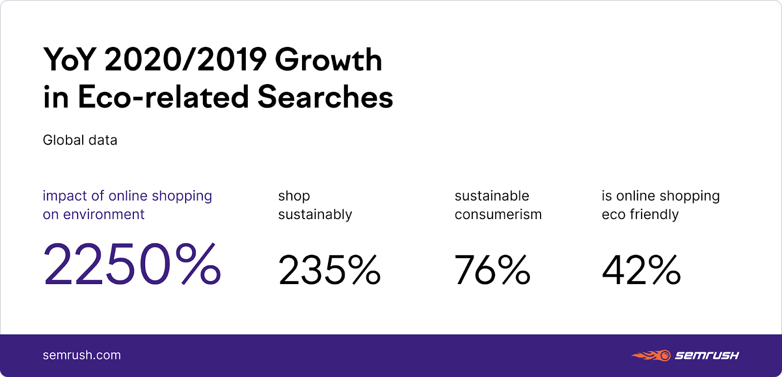 growth in searches for eco-terms