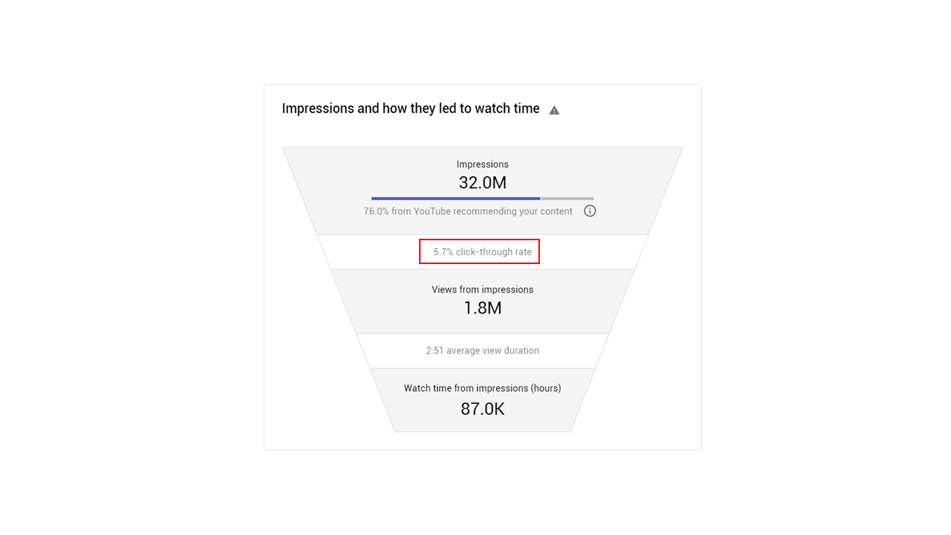 YouTube CTR Stats