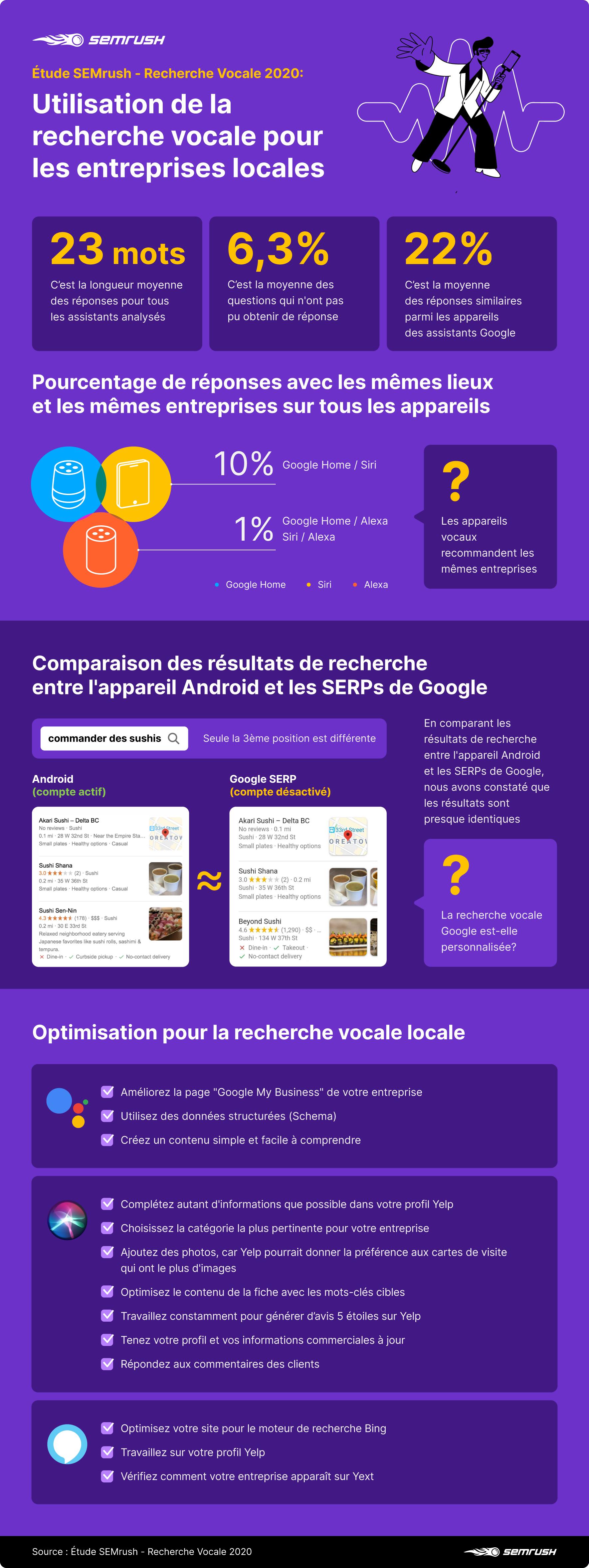 [Étude] Exploiter la recherche vocale pour les entreprises locales . Image 12