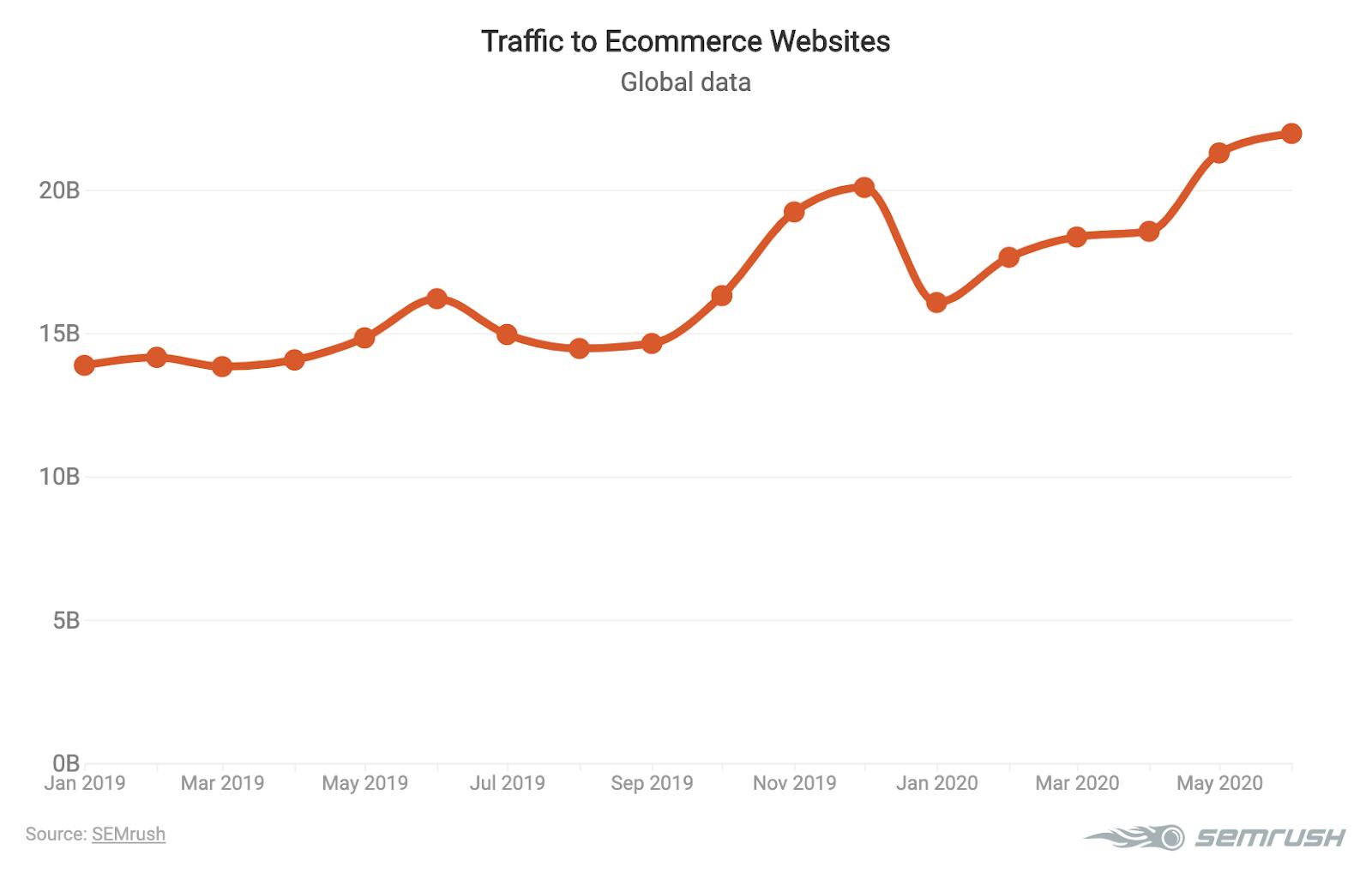 Tendenze del Marketing Digitale nell'E-commerce 2020. Immagine 1