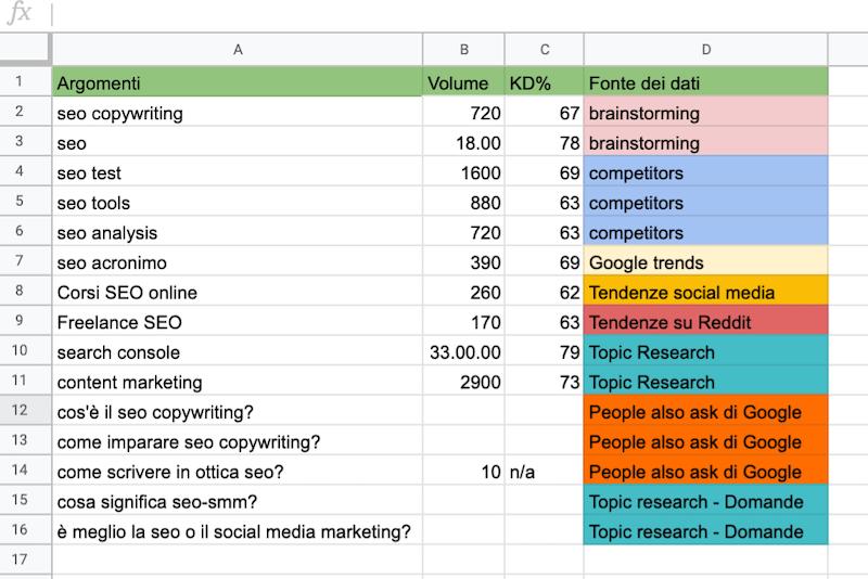 aggiornamento dati per le idee del blog