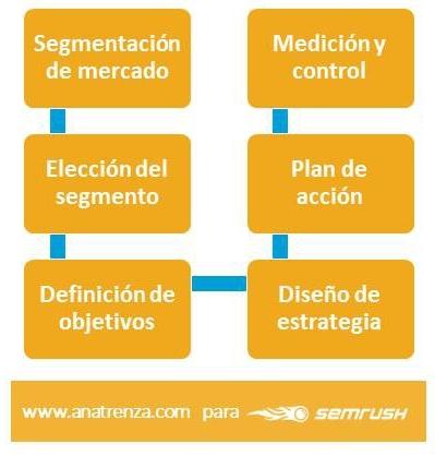 Fases de aplicacion de Marketing financiero en empresas