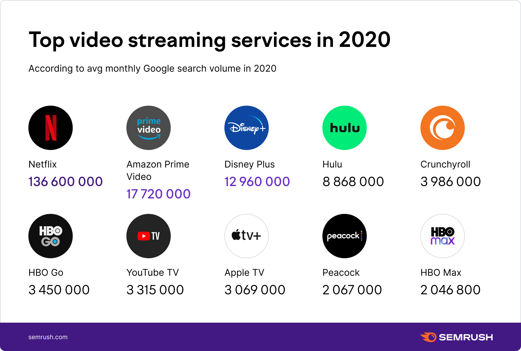 Top video streaming services in 2020