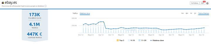 Gráfico de visibilidad según SEMrush - Google Panda