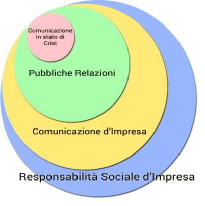 Crisi e comunicazione d'impresa