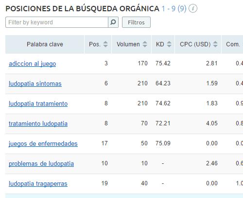 Resultados de búsqueda orgánica