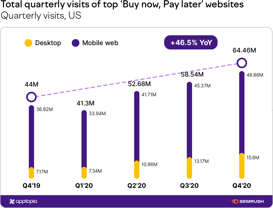 Ecommerce Growth in 2020: Global Digital Shopping Performance Report. Image 8