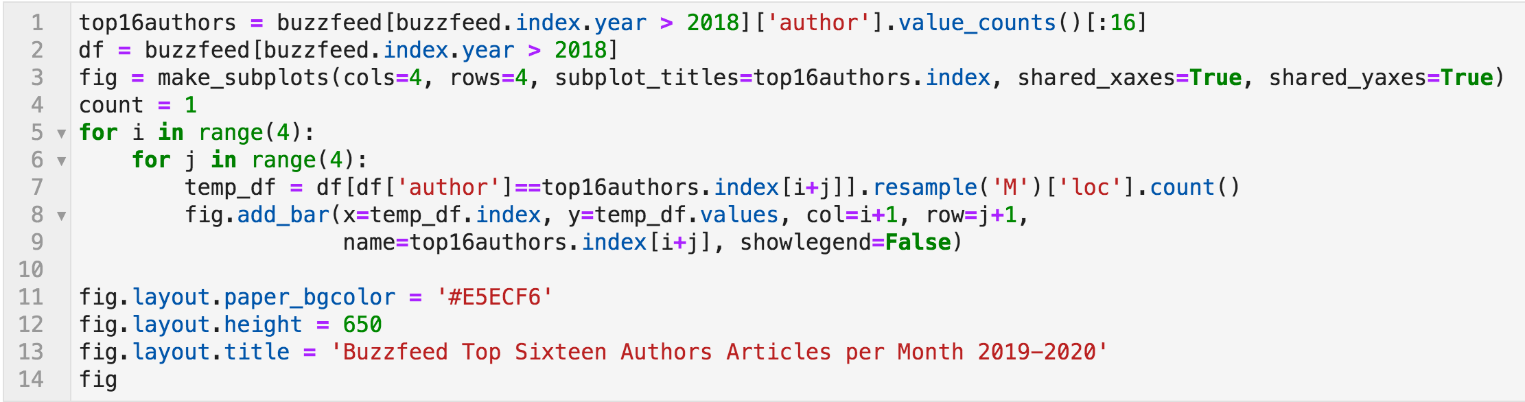 Python shows the number of articles per month per author
