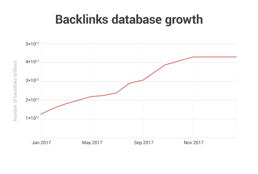 backlinks-results-2017-2-1.png