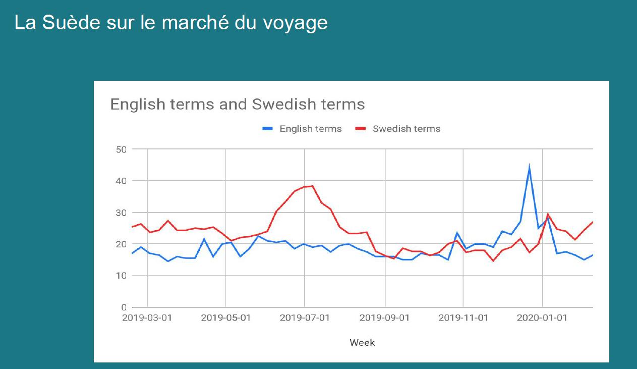 La Suède sur le marché du voyage - présence termes anglais et suédois