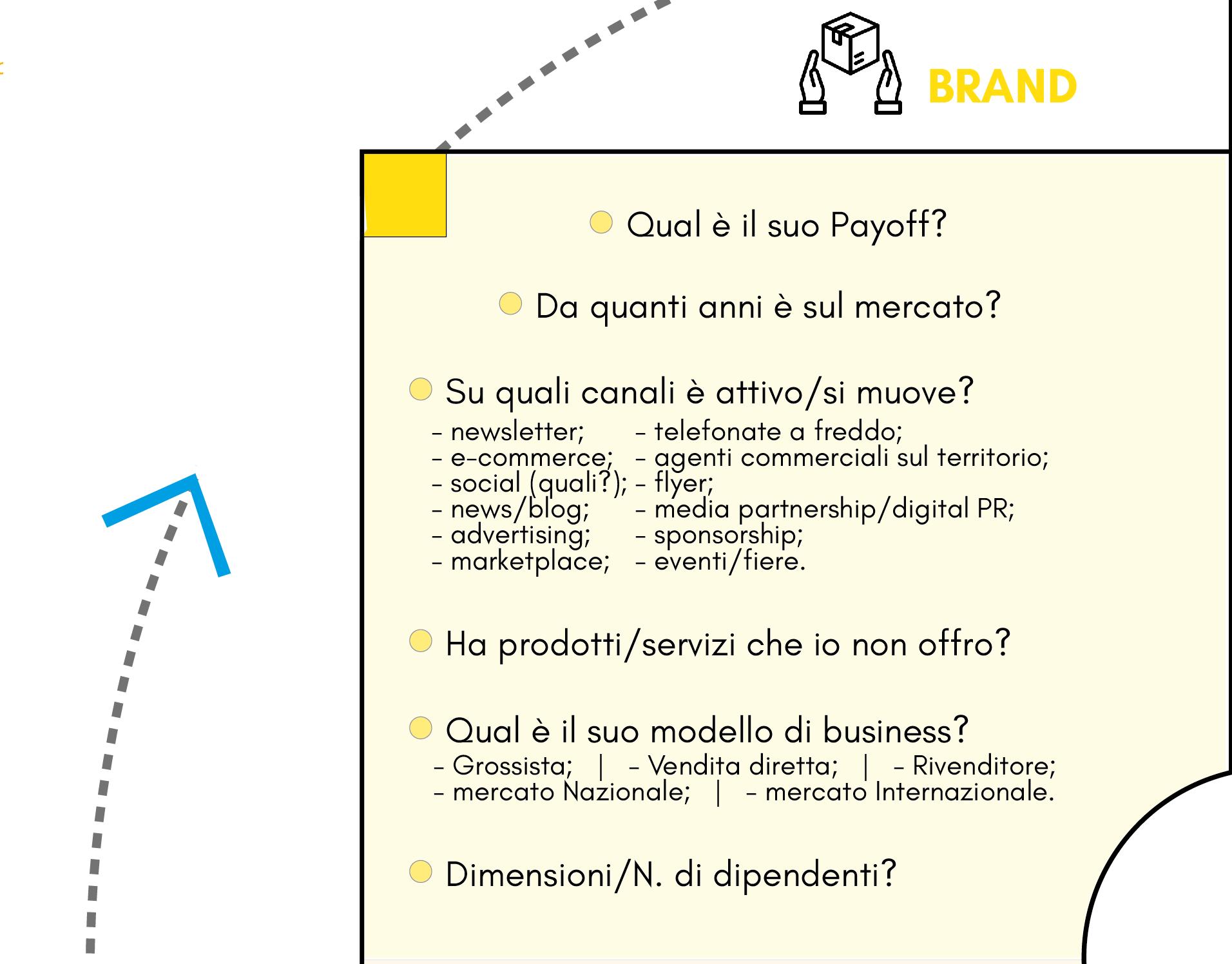 quadrante Brand del modello Competitor Personas