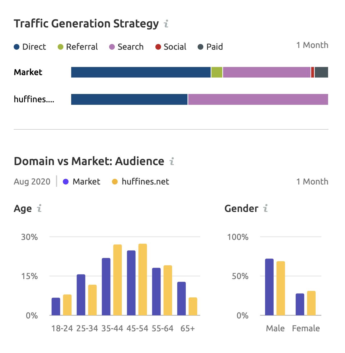 traffic generation strategy