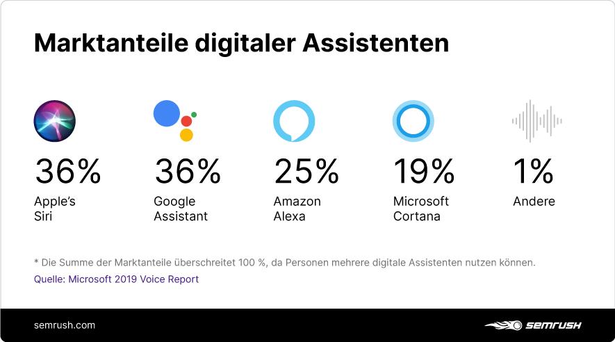 Infografik: Marktanteile digitaler Assistenten