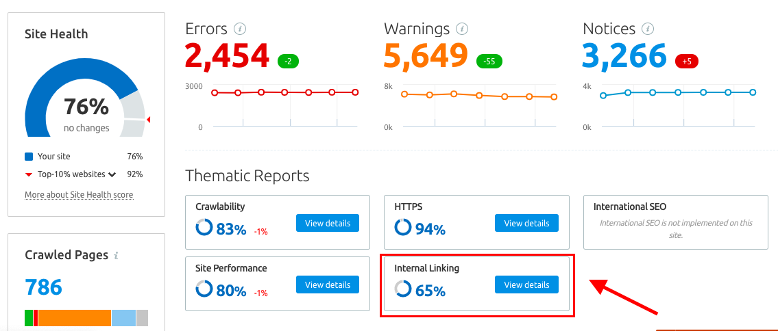 SEMrush Site Audit Report showing Internal Linking data