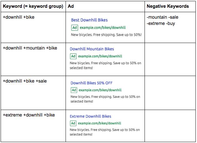 Campañas de PPC - Bicis de descenso keywords negativas