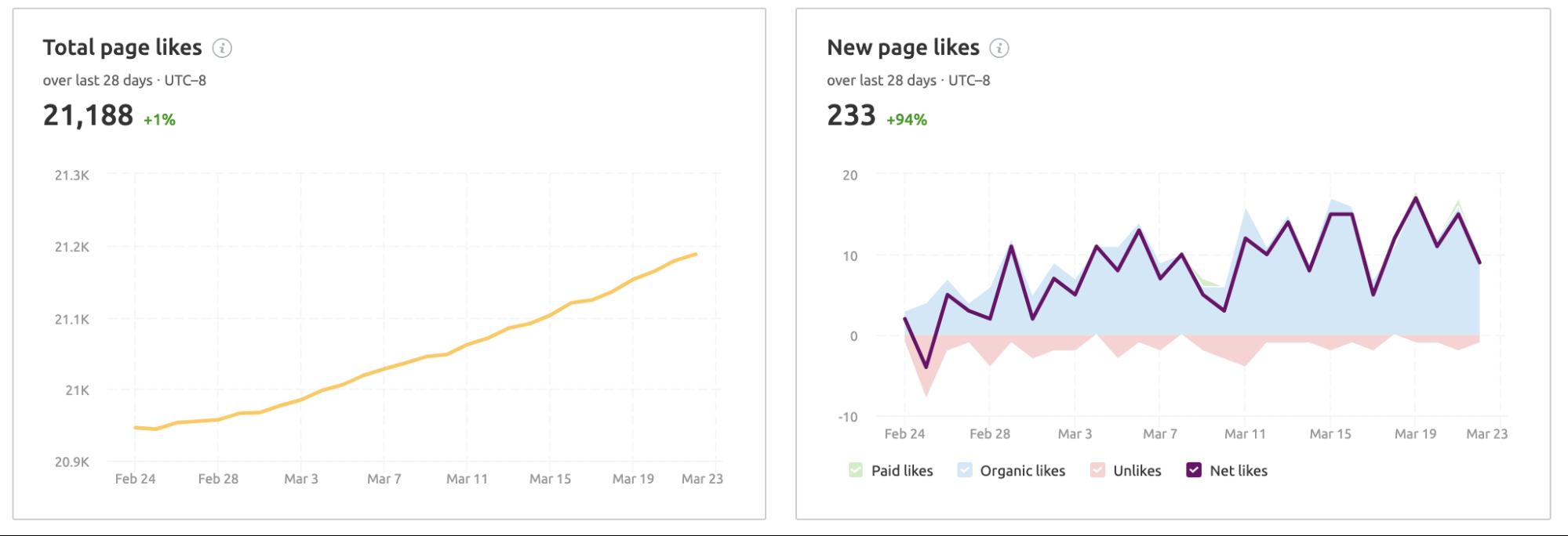 Flujo de trabajo comercio electrónico - Social media Toolkit