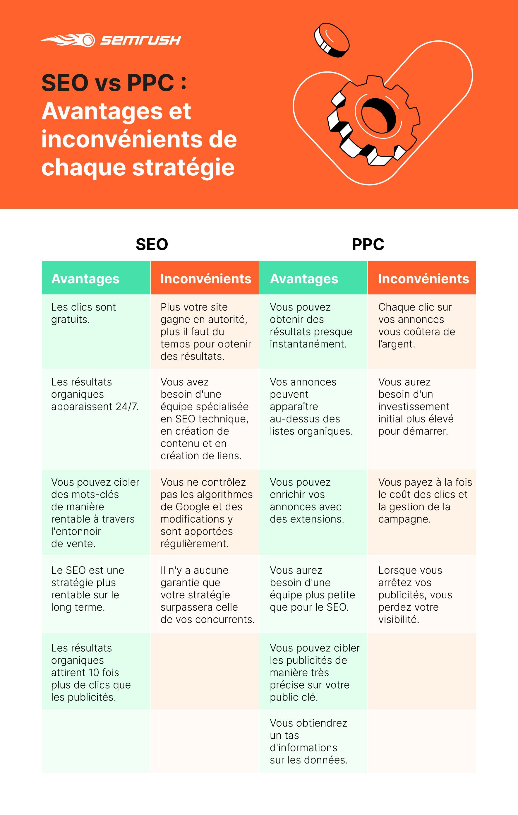 SEO vs. PPC : En tirez-vous le meilleur parti ?. Image 5