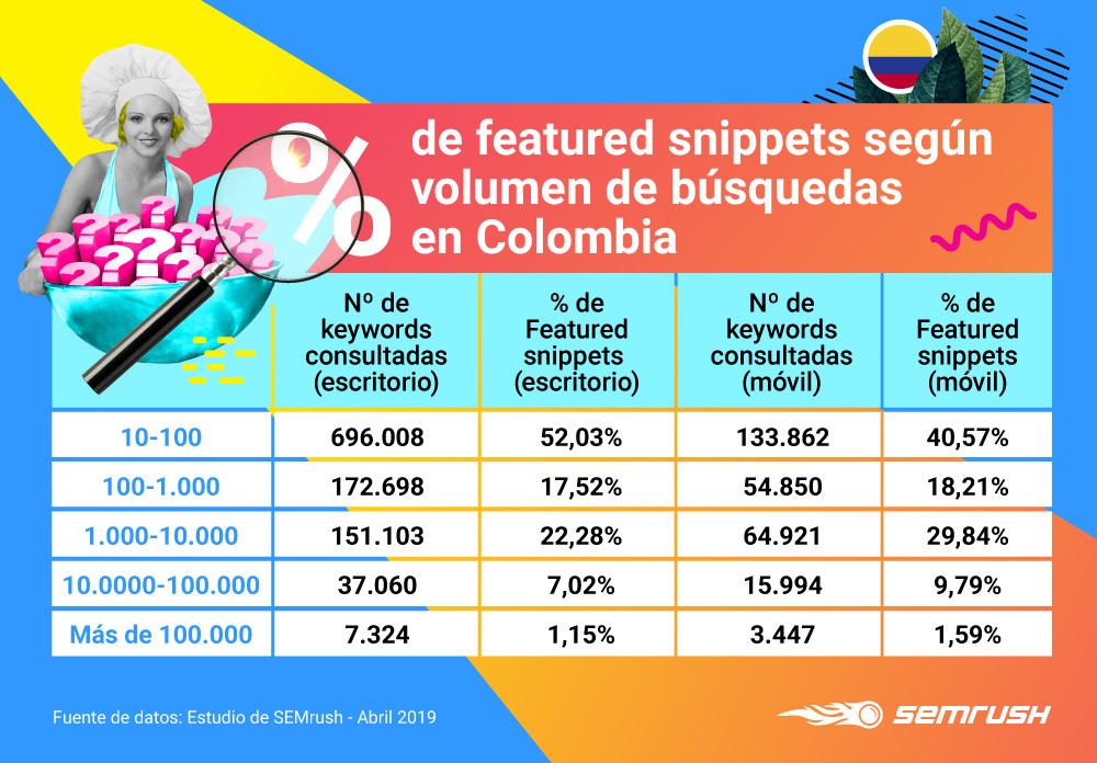 People Also Ask - Volumen de búsquedas Colombia