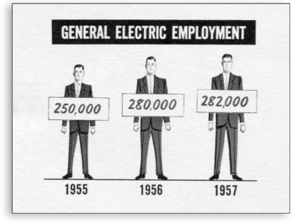 Visualización de datos - Ejemplo General Electric