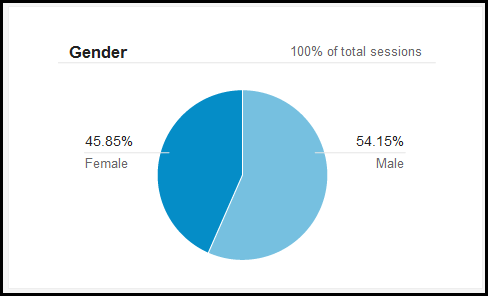 Demographics in Google Analytics