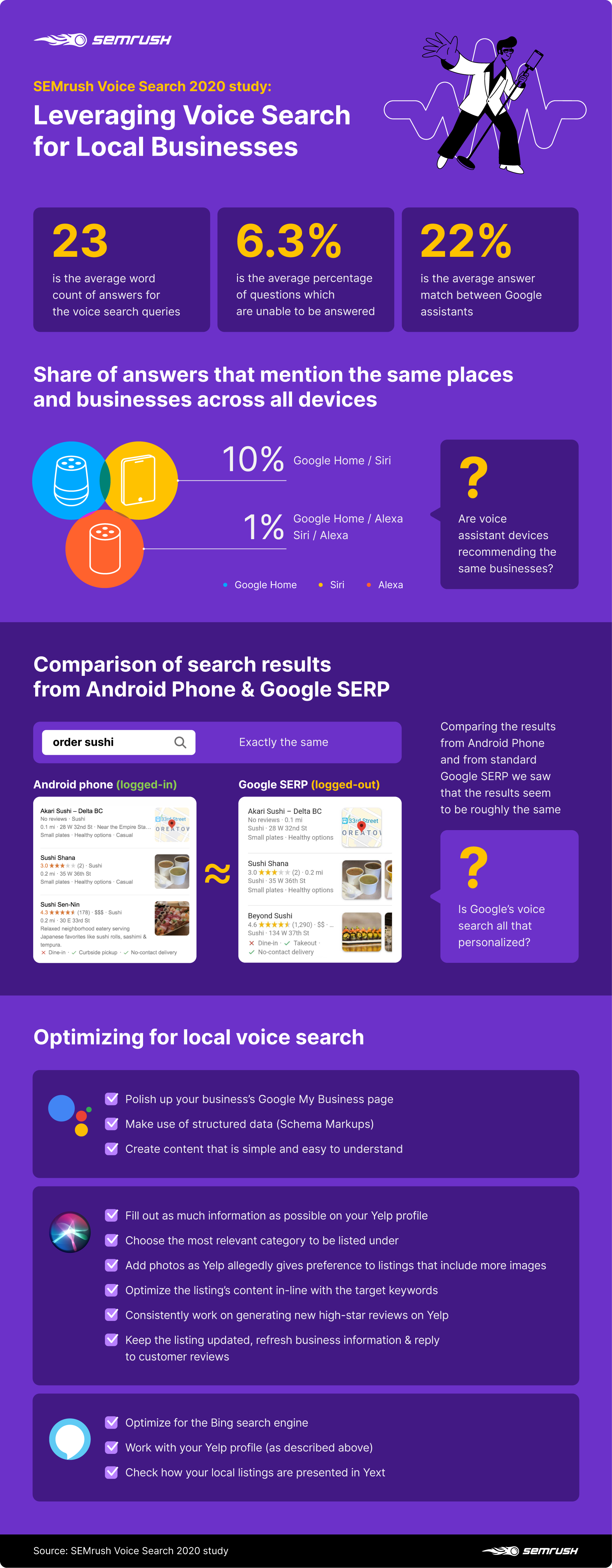 Key findings from SEMrush Voice Search 2020 study: Leveraging Voice Search for Local Businesses