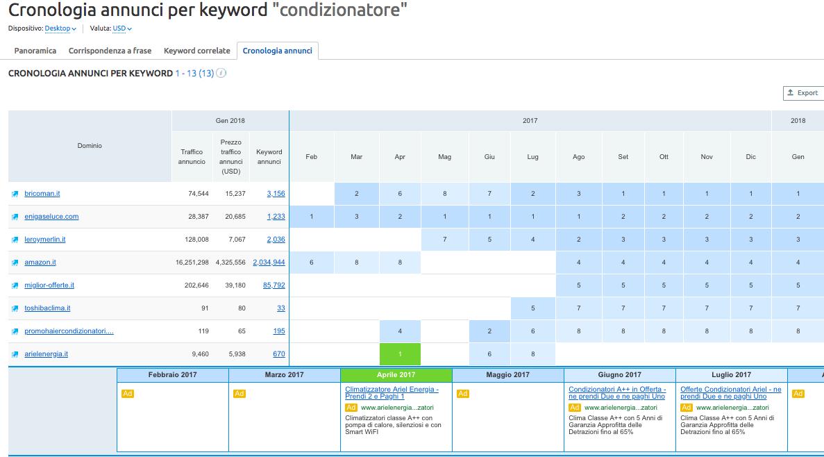 Cronologia annunci: indicazioni sulla stagionalità delle keyword per PPC