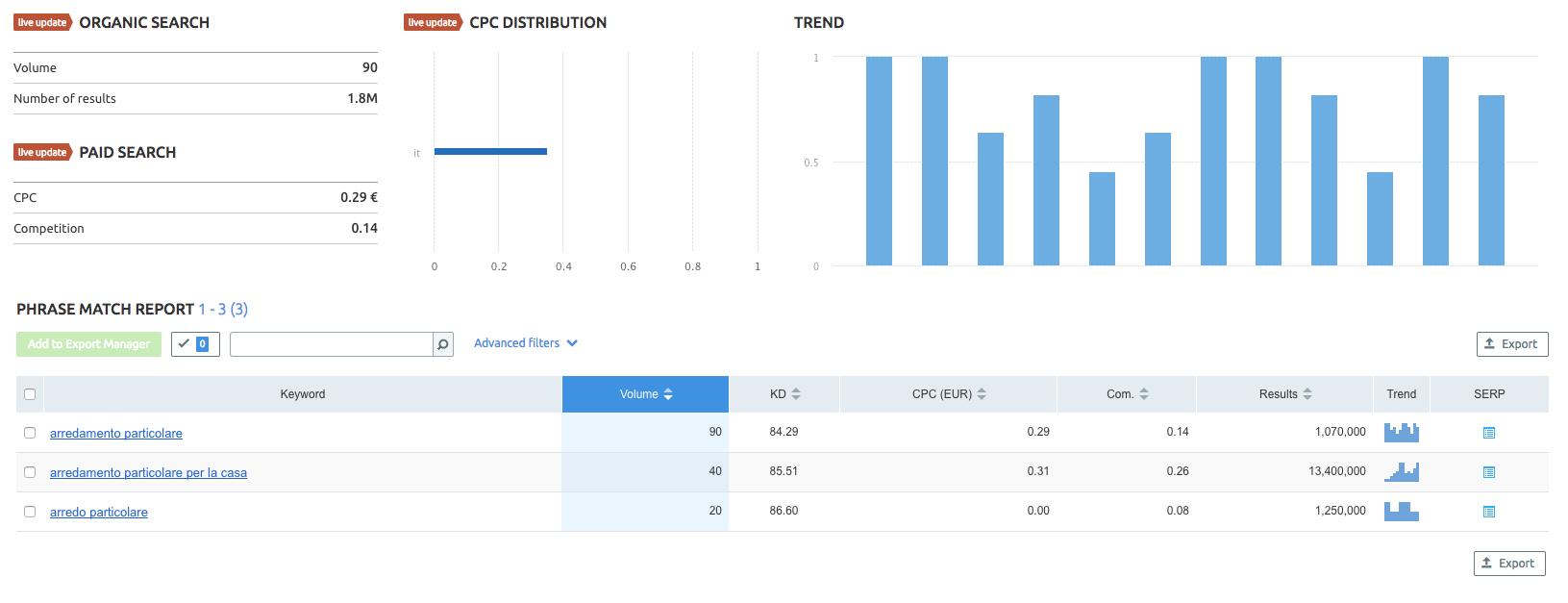 """Buyer personas: analisi ricerca Keyword """"arredamento particolare"""""""