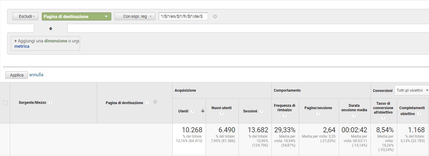 Tasso di Conversione non Home Page (Google Analytics)