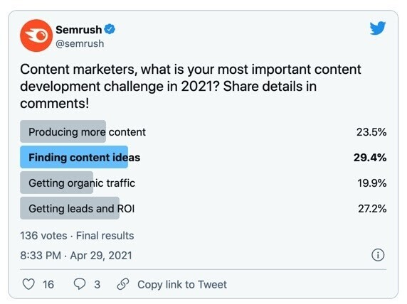 Twitter poll - content development challenges