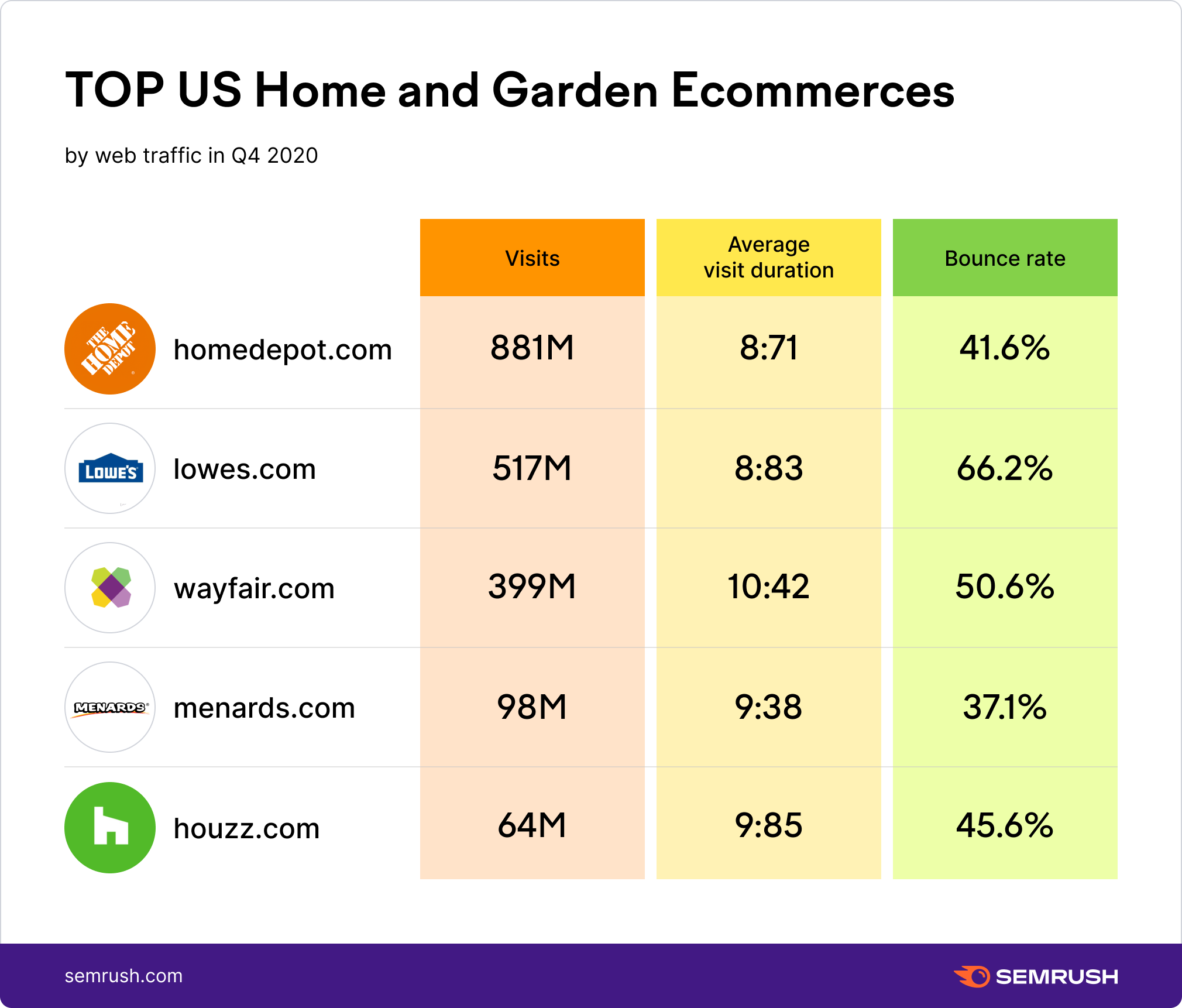 Top US Home and Garden eCommerces