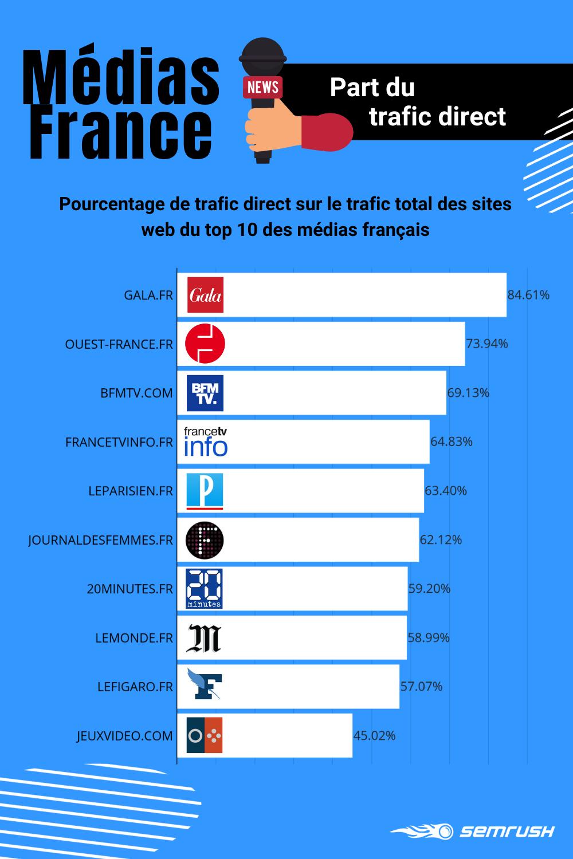 Médias numériques français : part du trafic direct