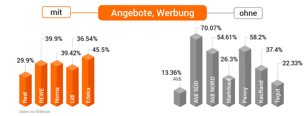 Studie: Deutsche Supermärkte in der Online-Welt. Bild 7