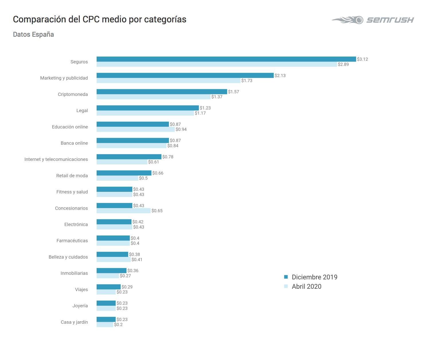 Gasto en publicidad - CPC promedio por categorías