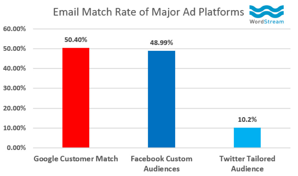 Email match rate of major ad platforms