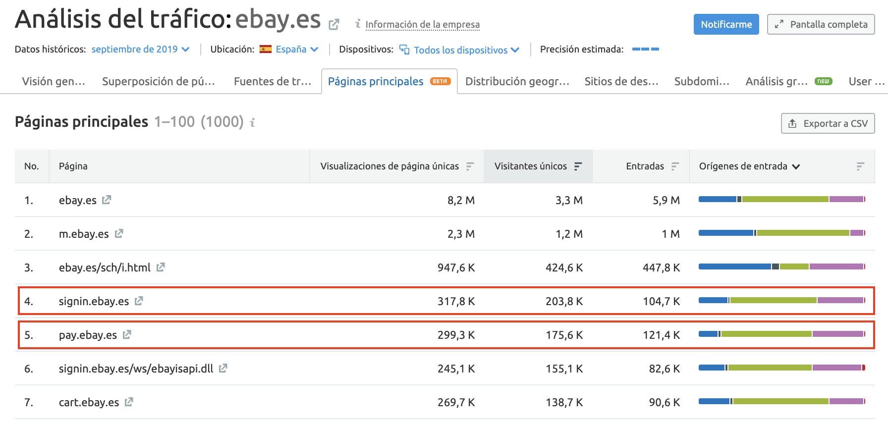SEMrush Traffic Analytics - Páginas más visitadas