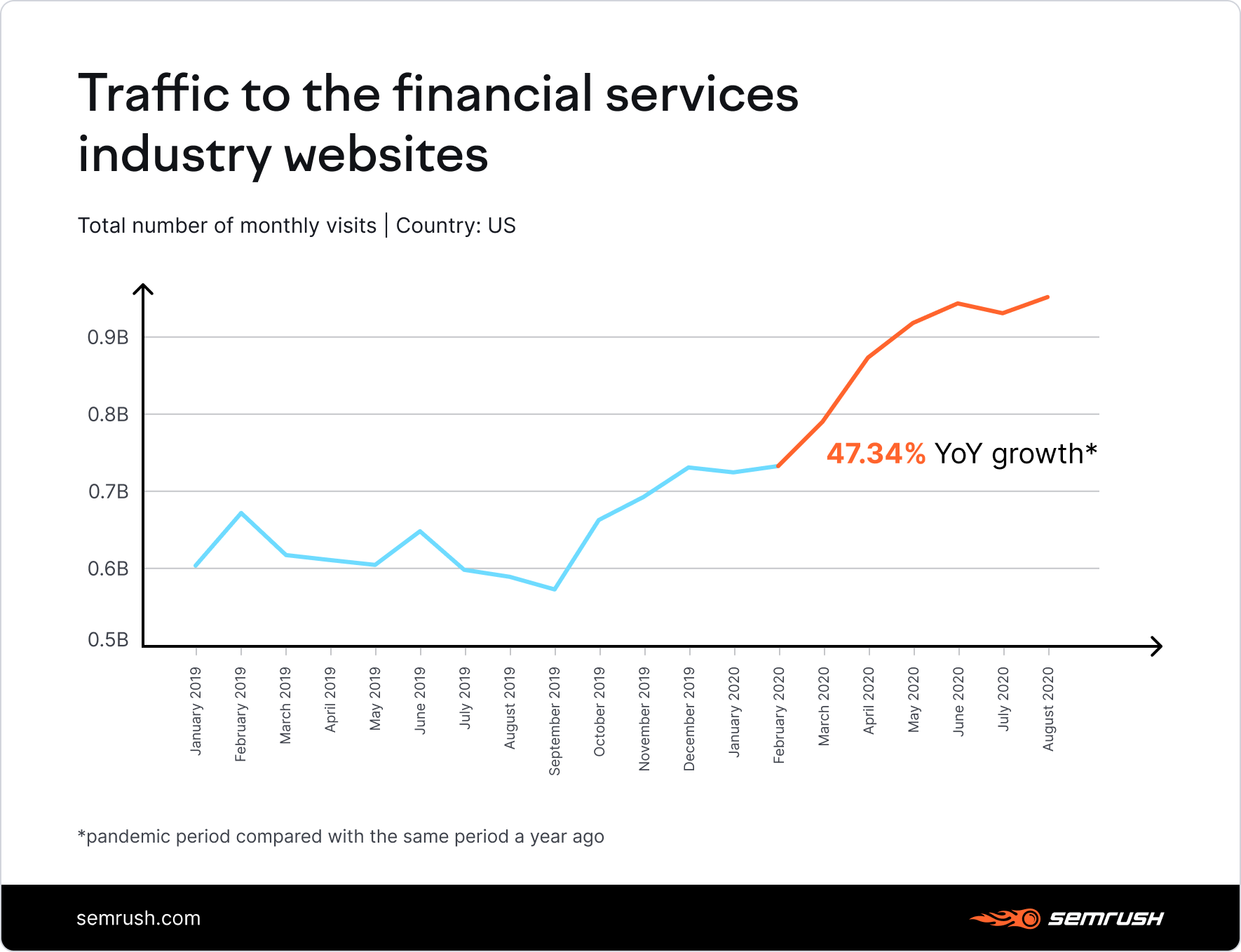 Traffic to the financial services industry websites