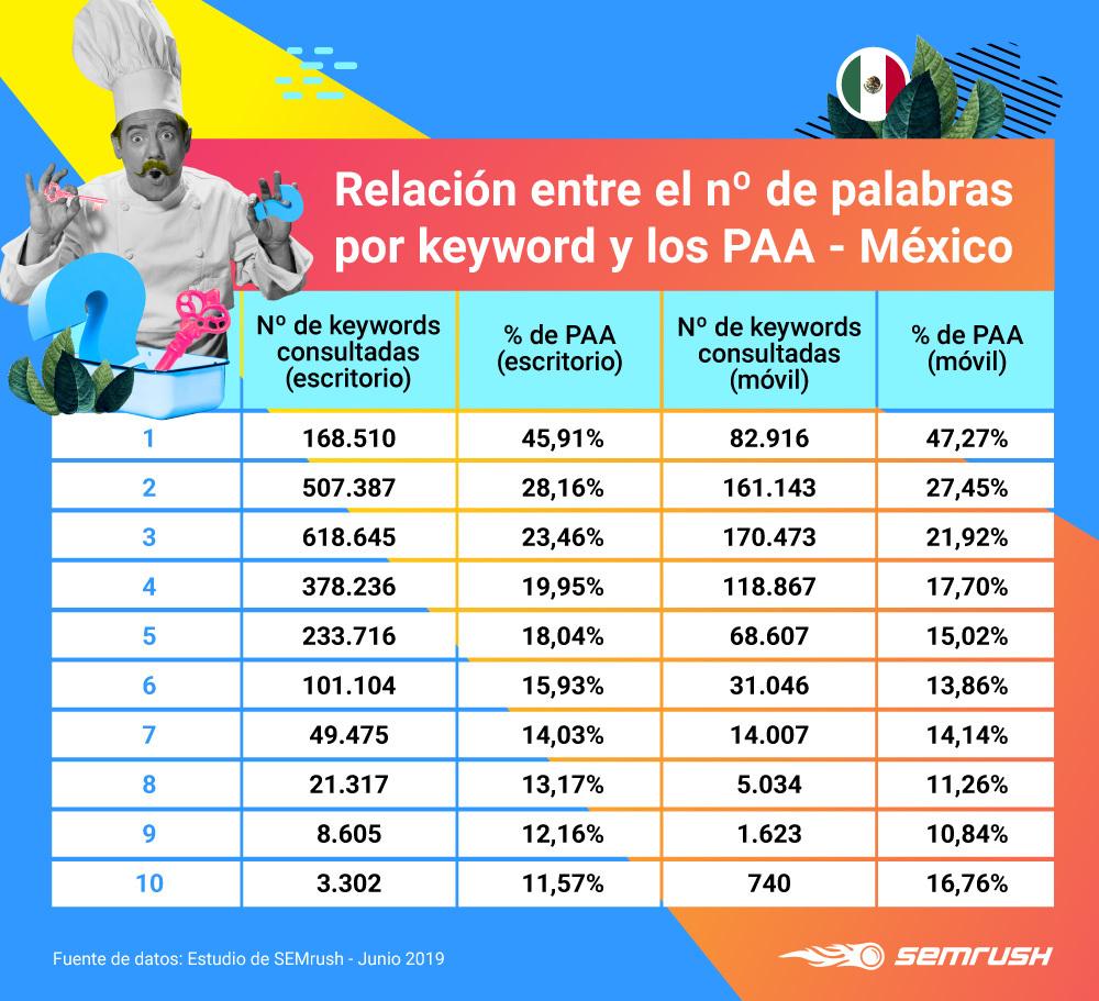 People Also Ask - Número de keywords por palabra México