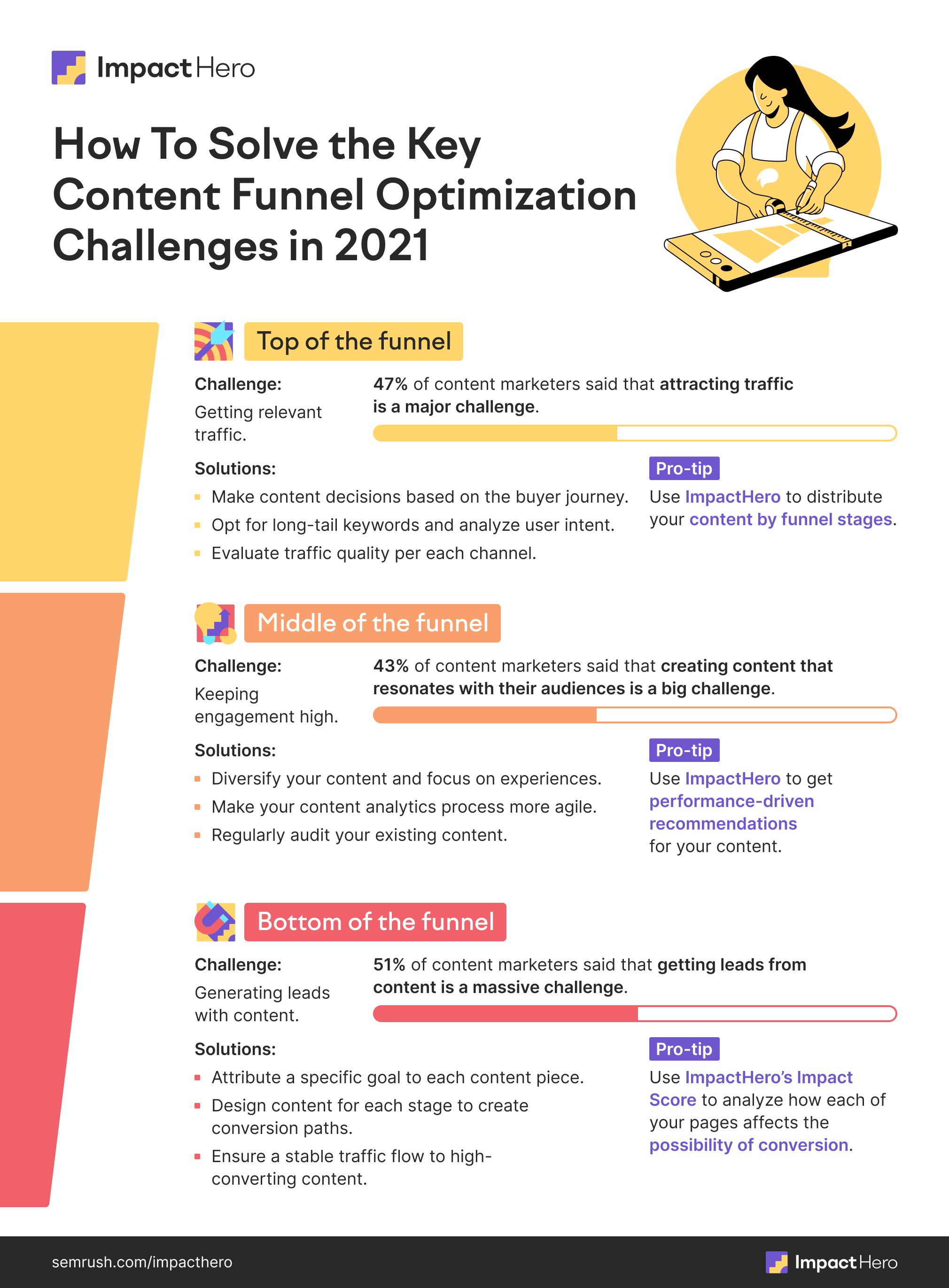 Content Funnel Optimization 2021