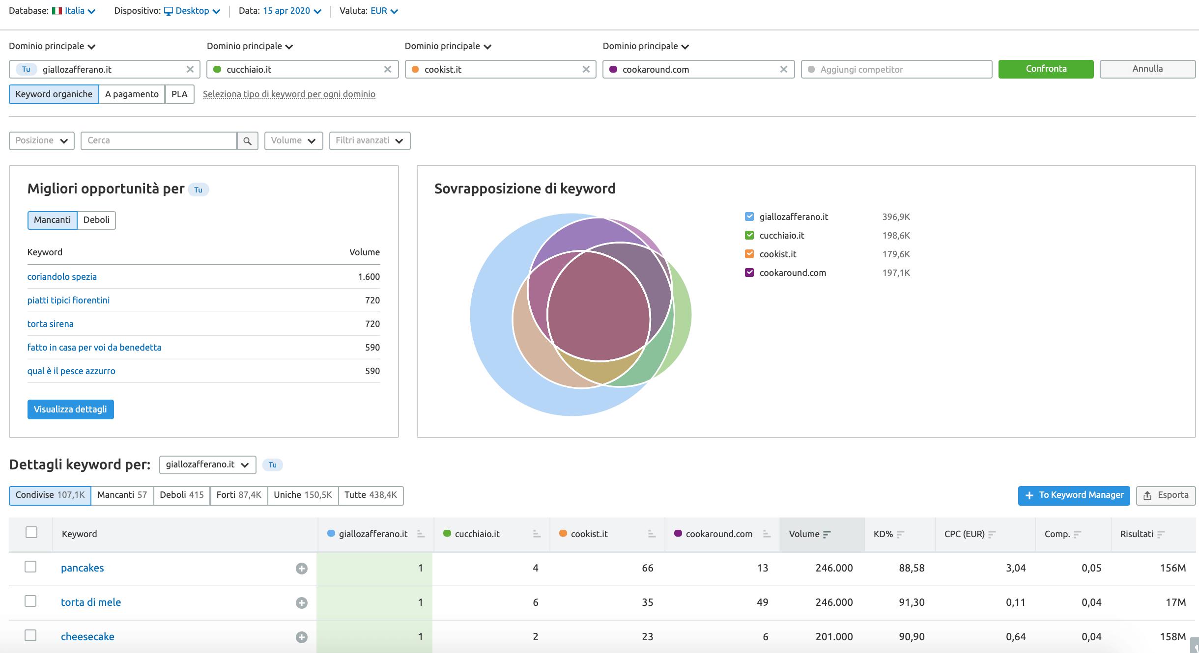 nuovi filtri e widget nello strumento Gap di keyword