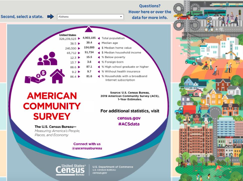 Ferramentas de dados do censo dos EUA