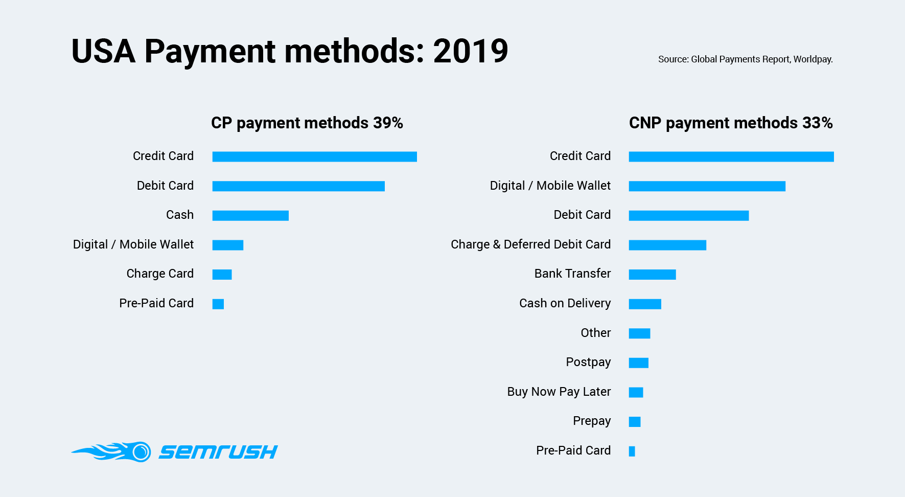 USA Payment methods