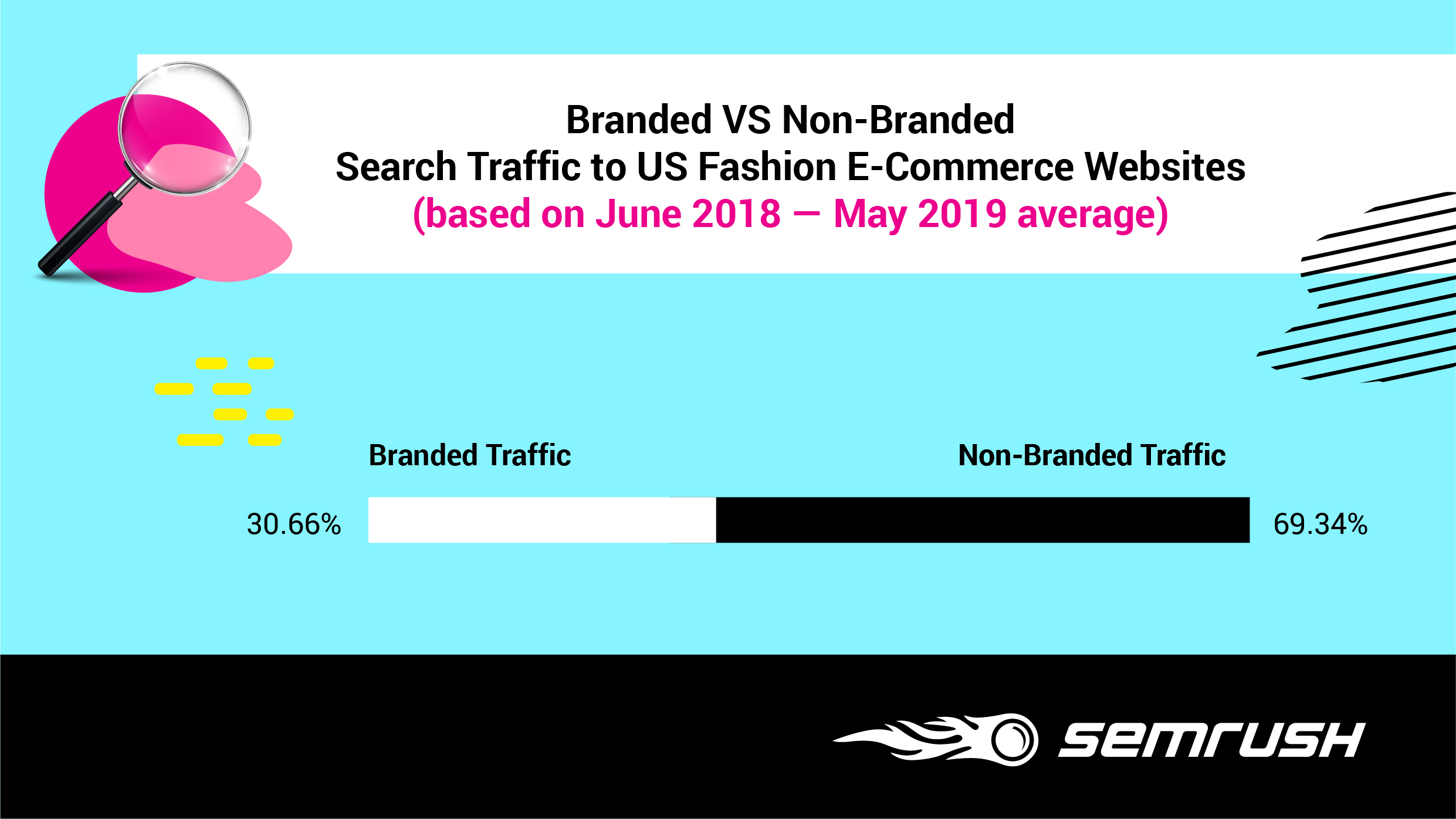 Research: How Fashion E-Commerce Websites Generate Traffic. Image 6