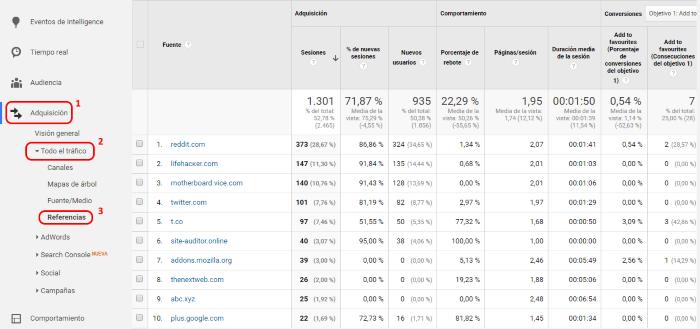 Analizando el tráfico de referencia en Google Analytics