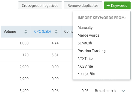 SEMrush PPC Keyword tool - PPC tools
