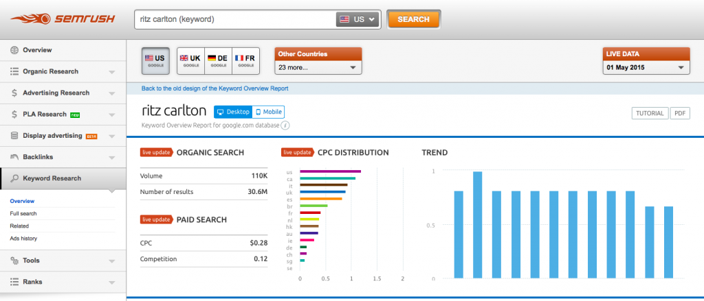 Use SEMrush to find keywords