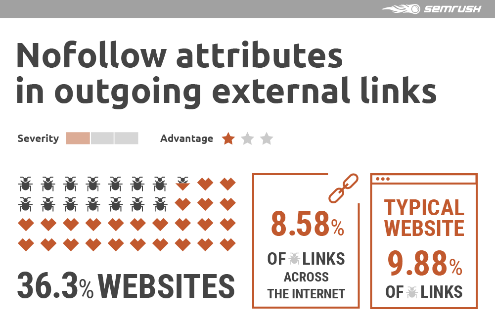Nofollow attributes in outgoing external links
