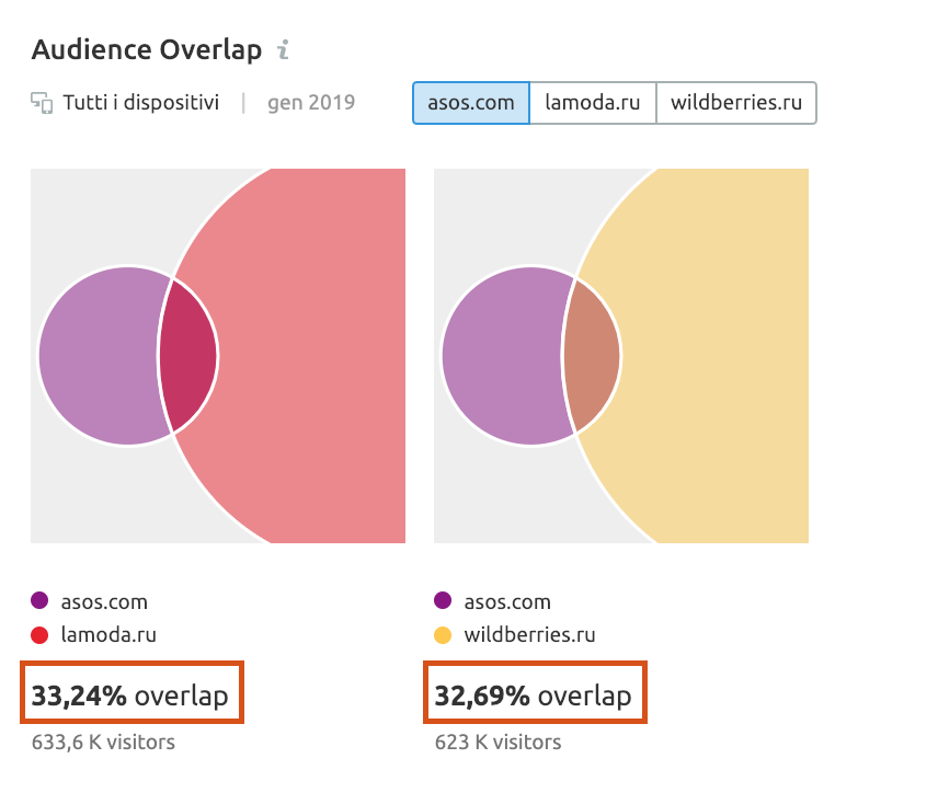 Audience overlap: analisi dei competitor locali