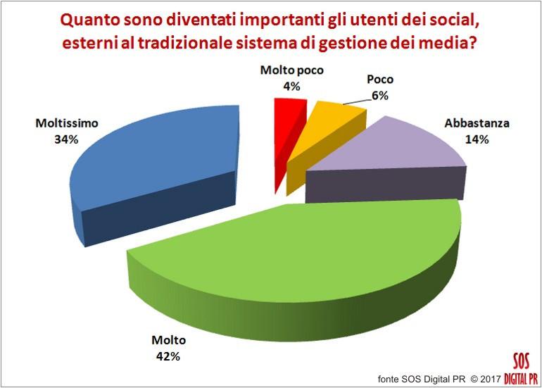 Digital Pr: quanto sono importanti gli utenti dei social
