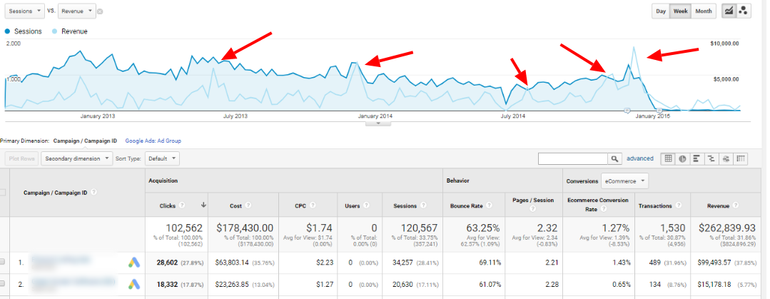 adwords report for seasonality