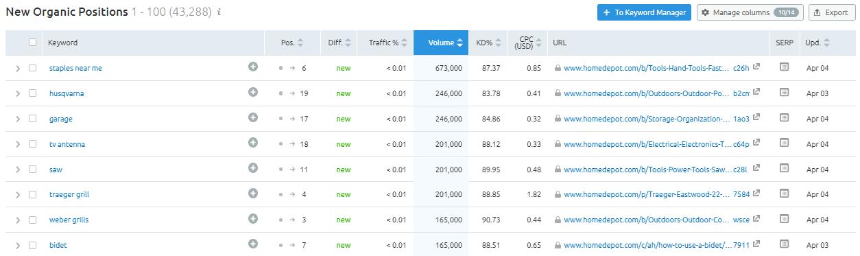 New keyword rankings competitive analysis